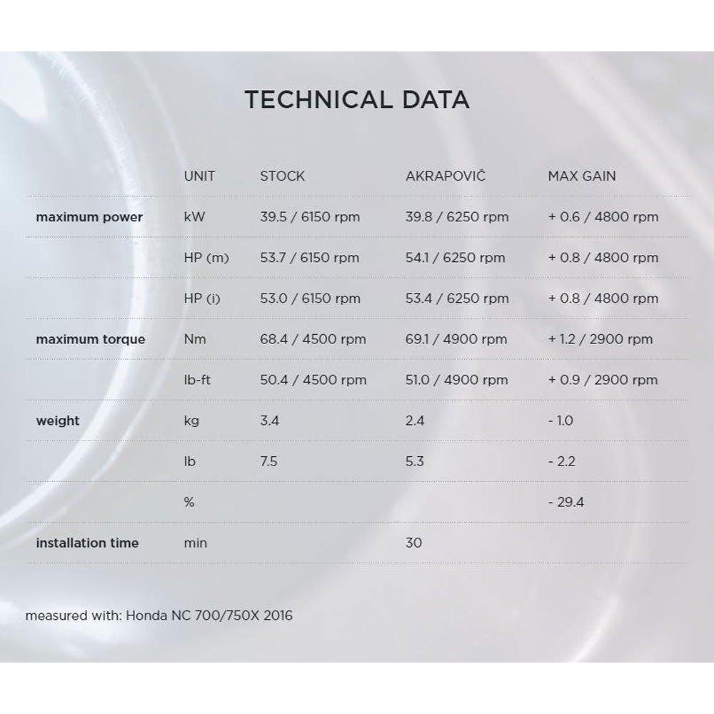 Akrapovic Titanium&Carbon NC 700-700X/NC 700-750S/Integra 12-18
